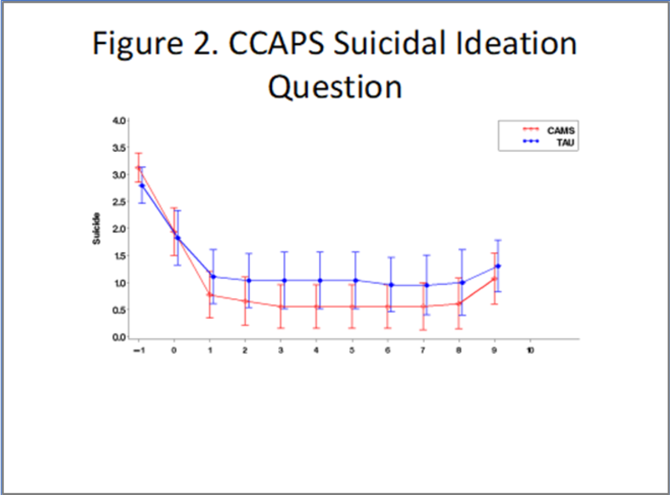 Figure 2. CCAPS Suicidal Ideation Question; Full description appears after image.