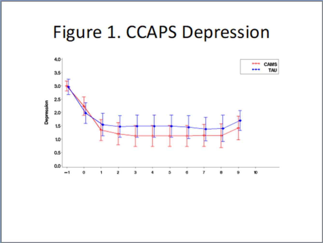 Figure 1. CCAPS Depression; Full description appears after image.
